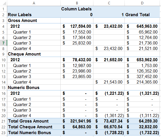 Tiered Commission Pivot Table In Ms Excel